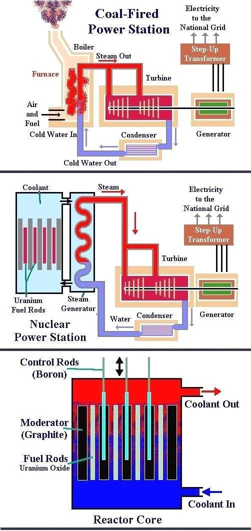 Coal & Nuclear Plants