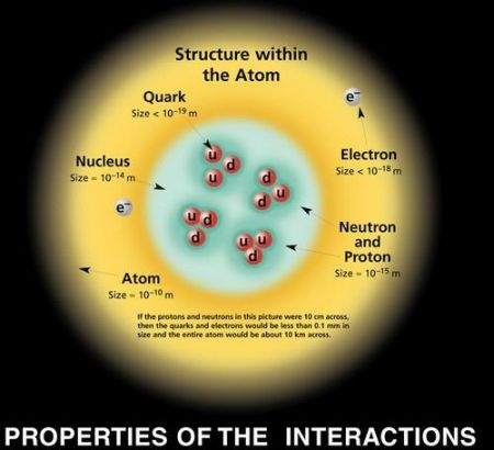 Fig 1 Atom Protons & Quarks