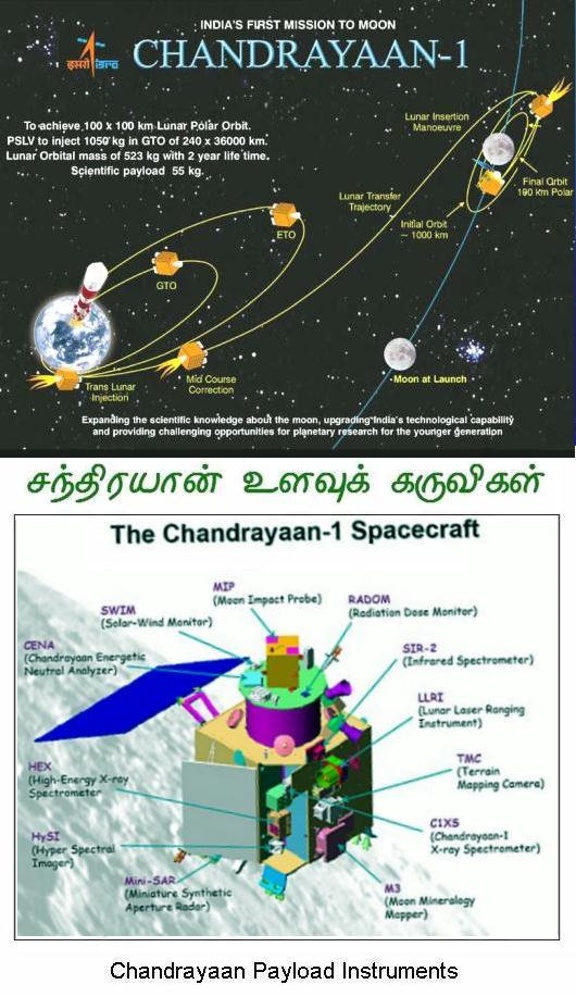 Fig 1A Final Orbit of Chandrayaan -1
