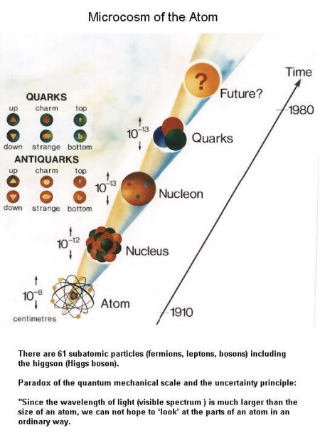 Fig 1A Subatomic Particles
