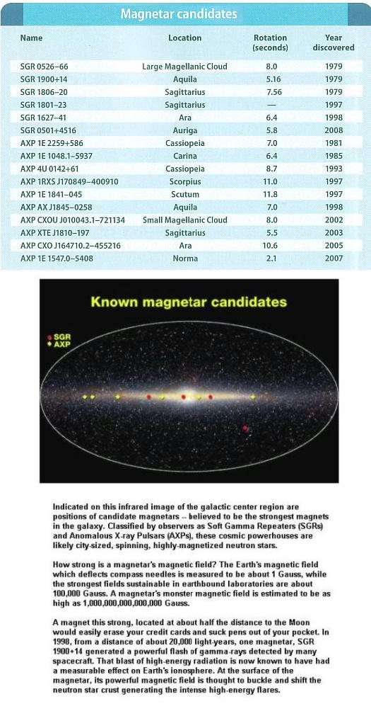 Fig 1E Magnetars Discovered