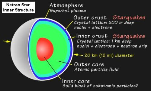 Fig 3 Neutron Star Inner Structure