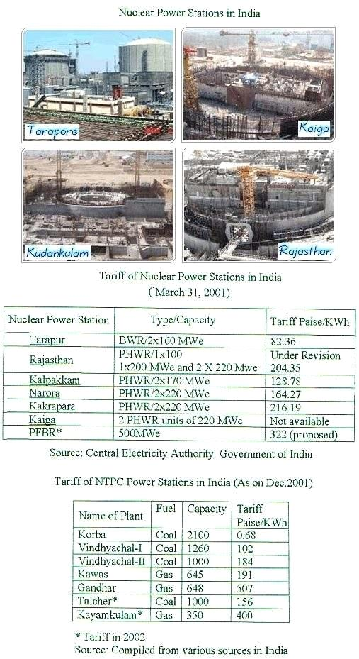 Indian Reactors under Construction