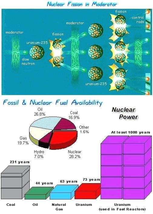 Nuclear Fission Power