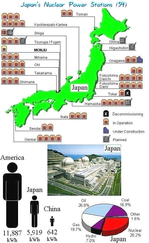 Nuclear Power in Japan