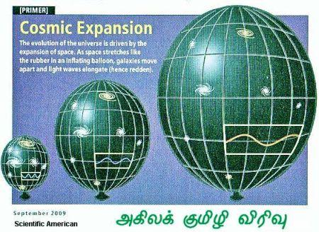 Fig 1 Cosmic Expansion