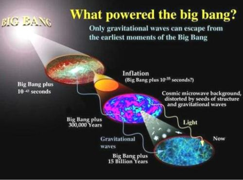 Fig 1A What Powered the Big Bang