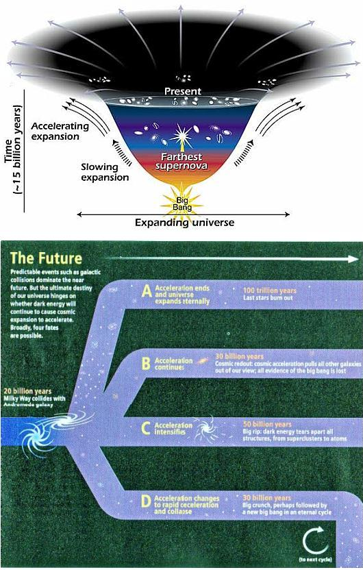 Fig 1F The Future of the Universe