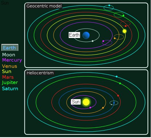 Fig 7 Geocentric & Heliocentric Systems