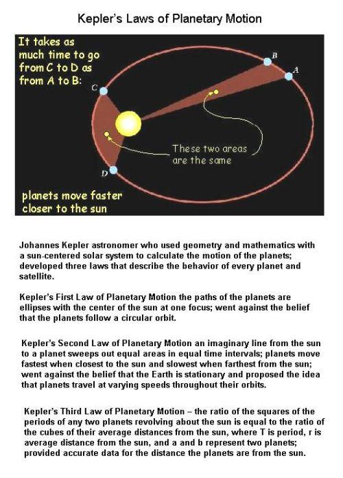 Fig 8 Kepler's Three Laws