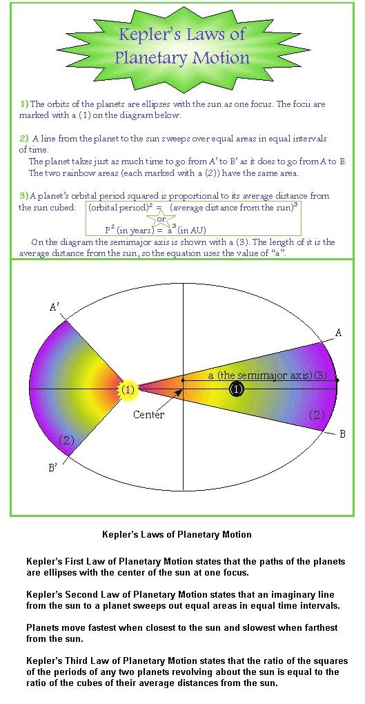 Planetary Laws of Motion