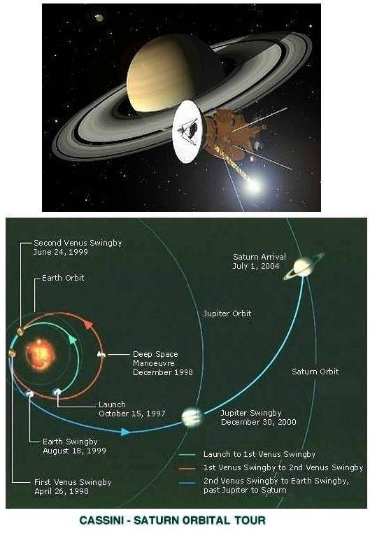 Fig 1A Cassini-Huygens Path