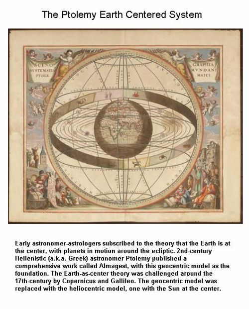 Fig 1A Ptolemy Earth Centered System