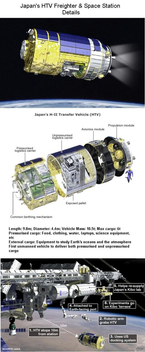 Fig 1E Japan HTV & Space Station Details