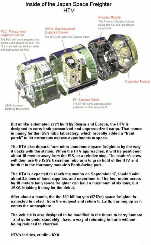 Fig 3 Inside of HTV Vehicle