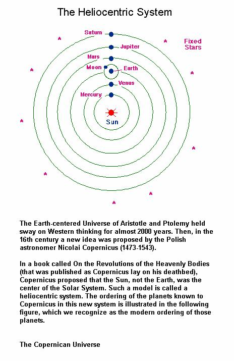 Fig 4A Copernican System