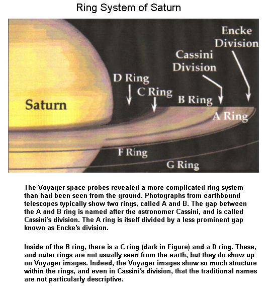 The Ring System
