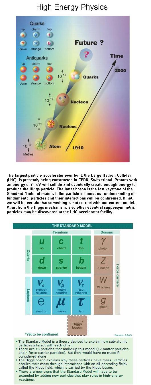Fig 1F Fundamental Particles