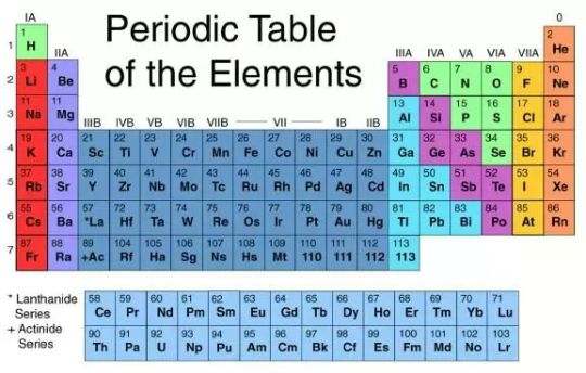 Periodic Table of Elements -1