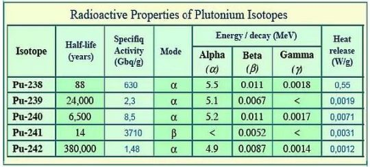 Properties of Plutonium Isotopes
