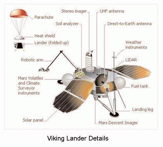 Fig 11 Viking Space Probe Details