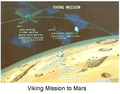 Fig 9 Viking Mission to Mars