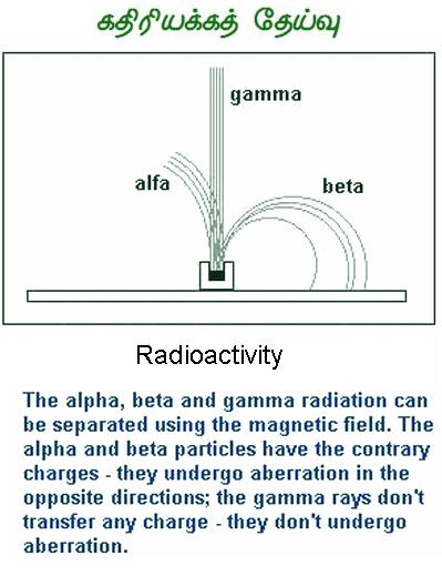 Fig 4 Radioactivity