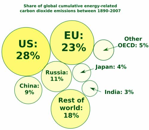 CO2  Emissions by countries