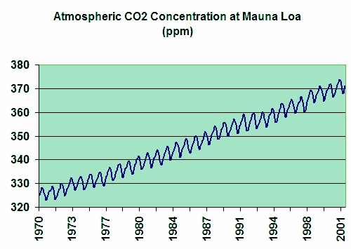Fig 1 Global CO2 Concentrations