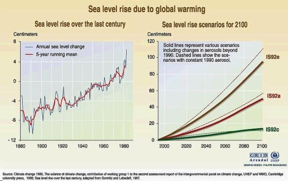 Sea Level Change