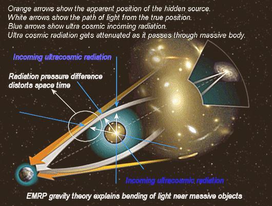 Fig 4 Gravity Bends Light