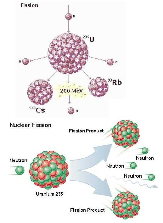 Fission energy