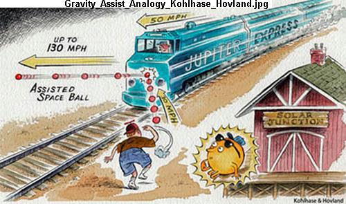 Gravity Assist Analogy