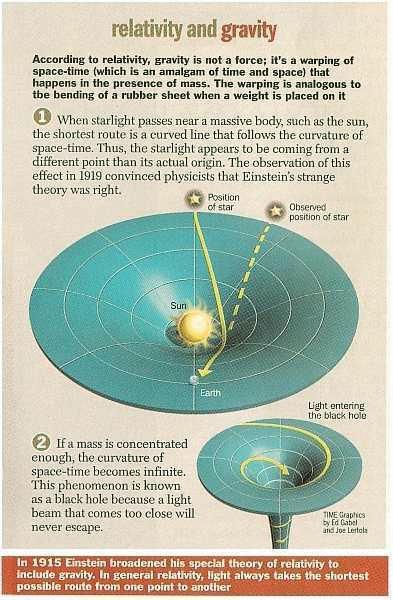 Relativity and gravity