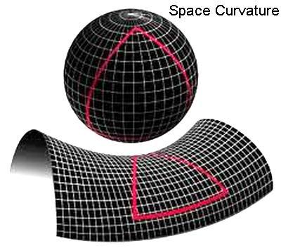 Space Curvature
