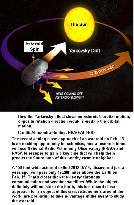 Asteroid Orbital motion