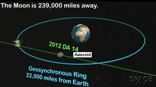 Path of Asteroid