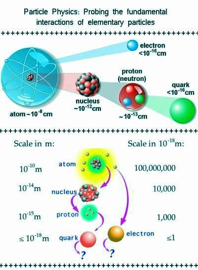 Fig 1D Comparative Size of Particles