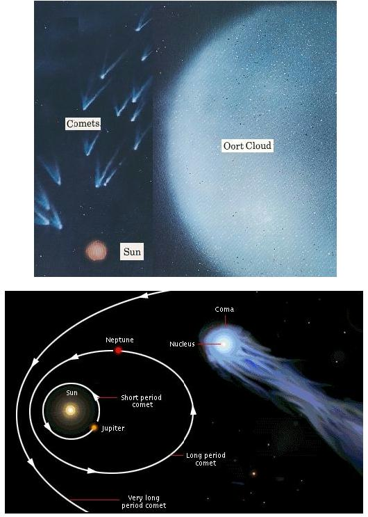 Fig 8 Comets from Oort Cloud Region