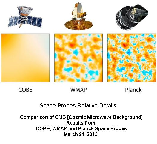 Relative Details of three space probes