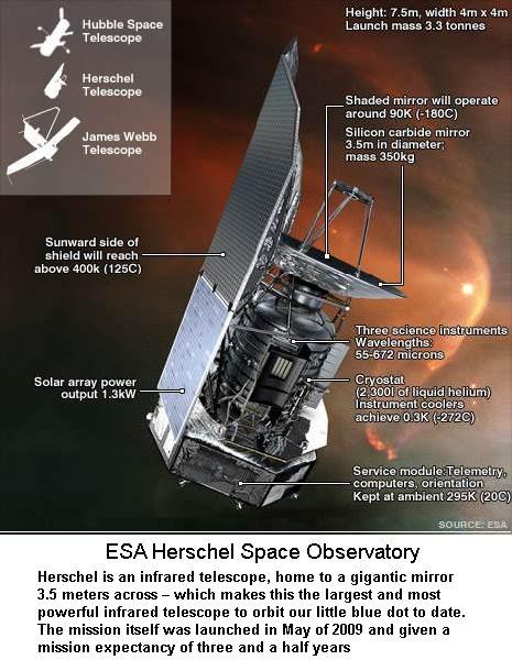 ESA Herschel Telescope
