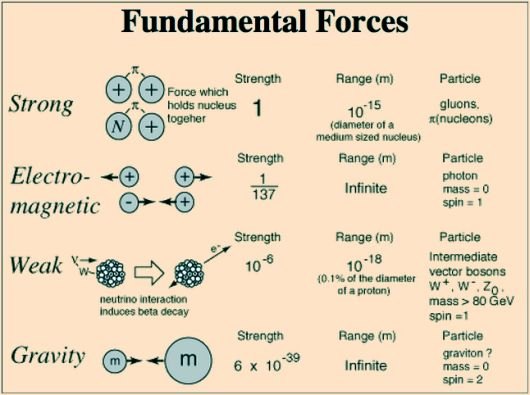 Four Fundamental Forces-1