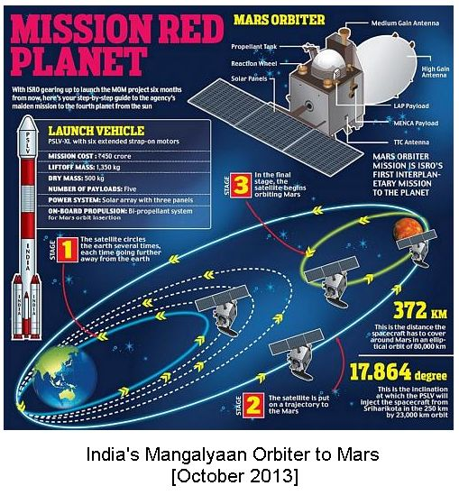 Mangalyaan Mars Mission