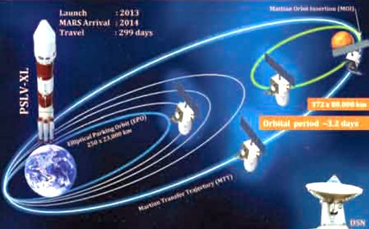 Mangalyaan Orbit to Mars
