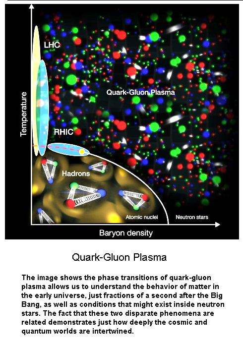 Quark-Gulon Plasma