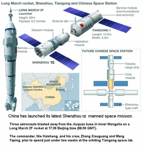 Chinese Space Lab