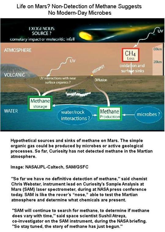 Methane Detection in Mars