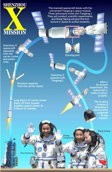 Shenzhou-10 Mission