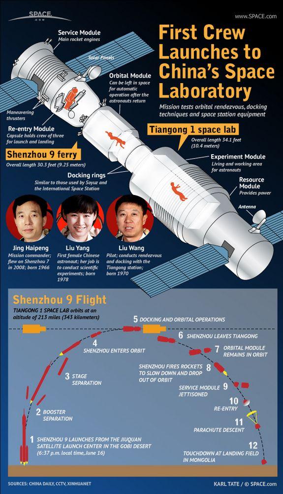Shenzhou -9 Trip with 3 Astronauts