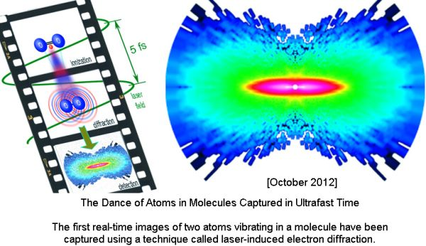The Dance of Atoms in Molecules